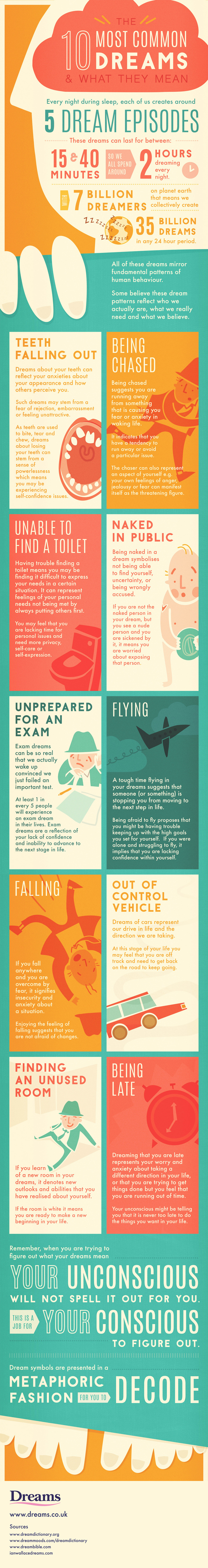 What Do Your Dreams Mean Infographic